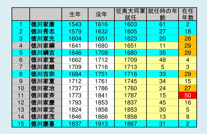 二 代目 徳川