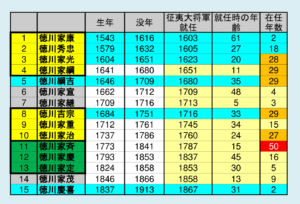 徳川15代将軍一覧