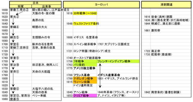 江戸時代と世界史年表