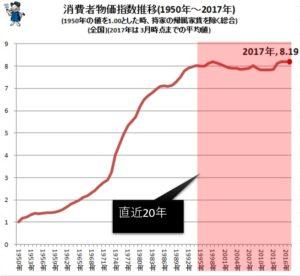 消費者物価指数推移