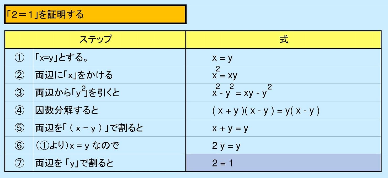 「2=1」を証明する?
