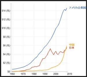 GDPの推移比較(ドル建て)