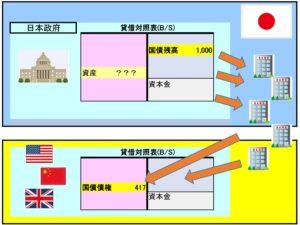国債の流れ(海外のケース)