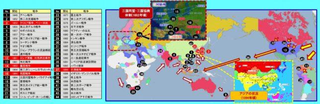 19世紀後半の世界の戦争・紛争