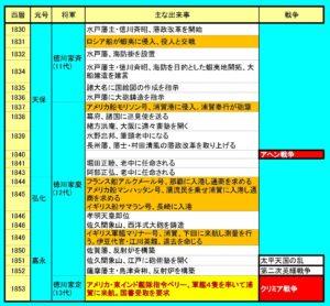 徳川時代の日本での海外船事件と対応