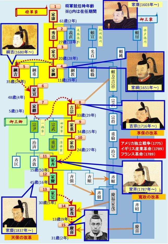15代将軍 系譜図2