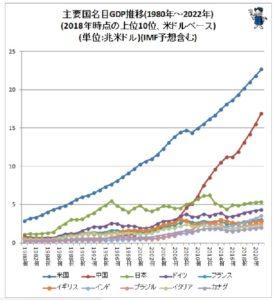GDP世界各国推移1