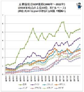 GDP世界各国推移2