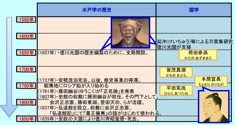 江戸時代の思想史(水戸学・国学)