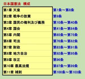 日本国憲法の構成