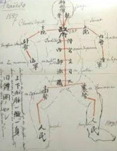 国の構造の図示