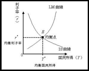 IS-LM分析