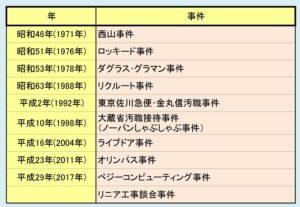 東京地検特捜部 主な捜査案件