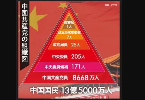 中国共産党体制
