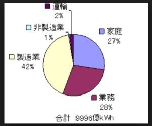 部門別電力消費