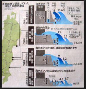 東日本大震災における津波の状況