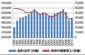 税収とGDPの関係