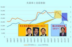 失業率と自殺者数の推移