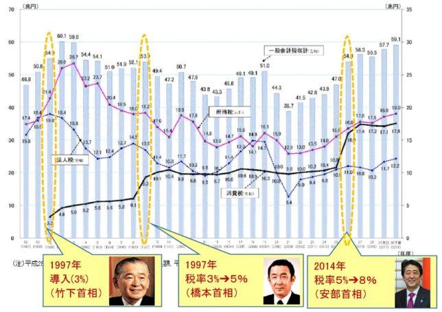 税収の内訳と消費税の増税(財務省HPに加筆)