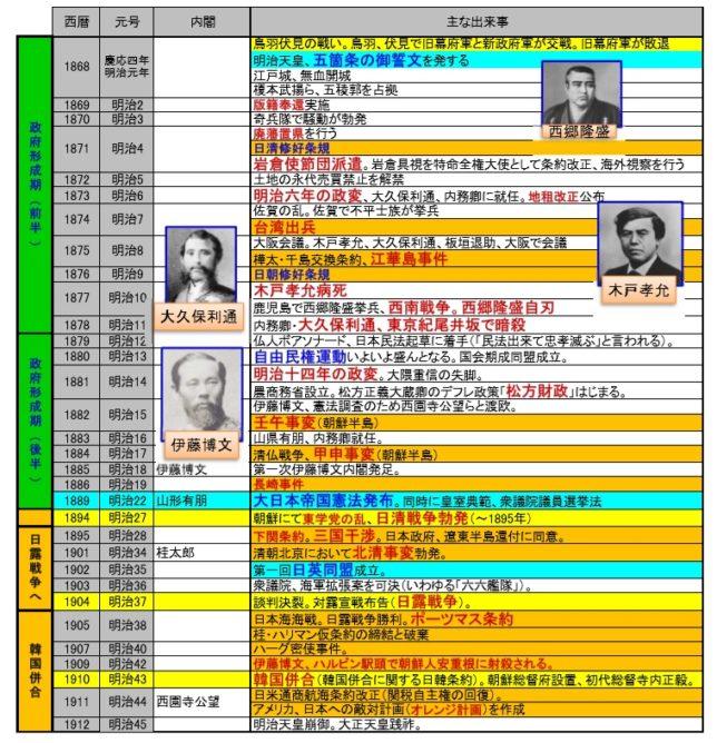 韓国との問題に着目した明治年表