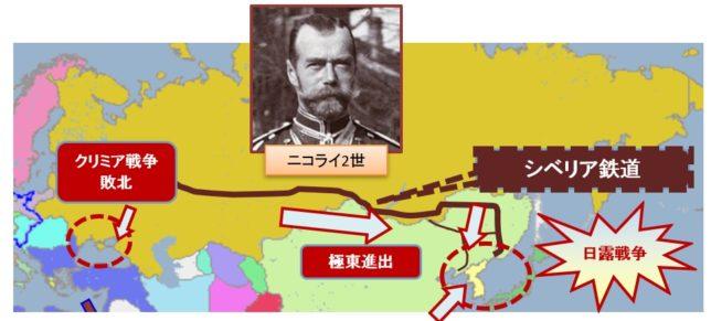 クリミア戦争とシベリア鉄道