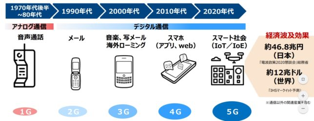 通信技術の変遷(野村総研 上級研究員藤吉氏のpdfより)