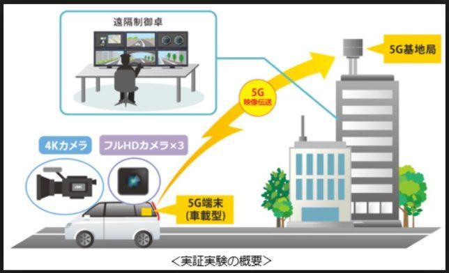 自動運転と通信