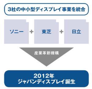 ジャパンディスプレイの設立