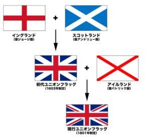 the UKの旗の変遷