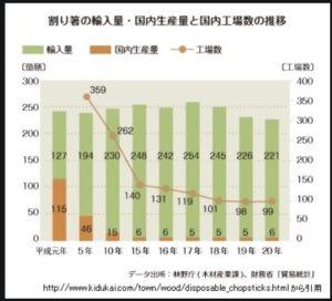 割り箸の輸入量の推移