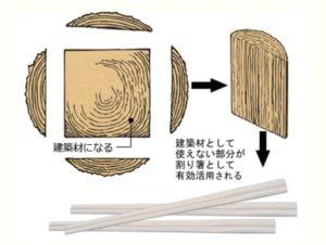 日本の割り箸の原料