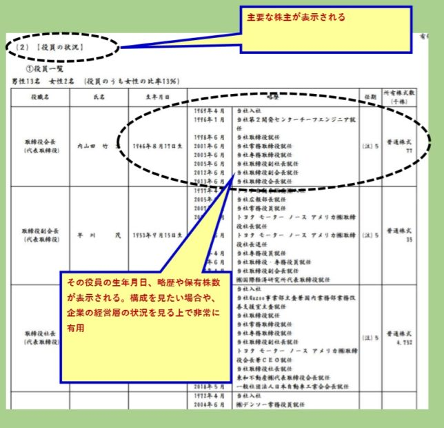 役員の状況(トヨタ自動車)