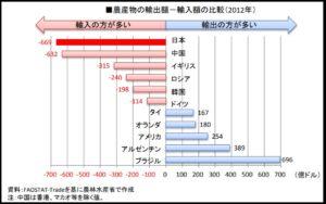 日本と世界の農産物の輸出入