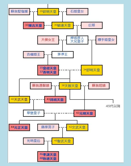 天皇の系図と女性天皇