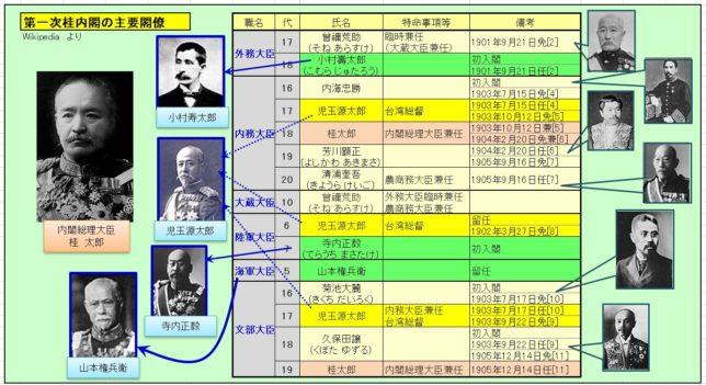第一次桂内閣