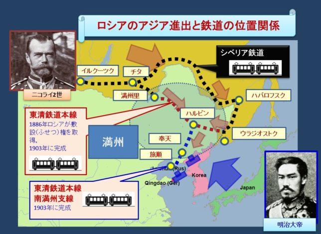 日露戦争当時のロシアの脅威