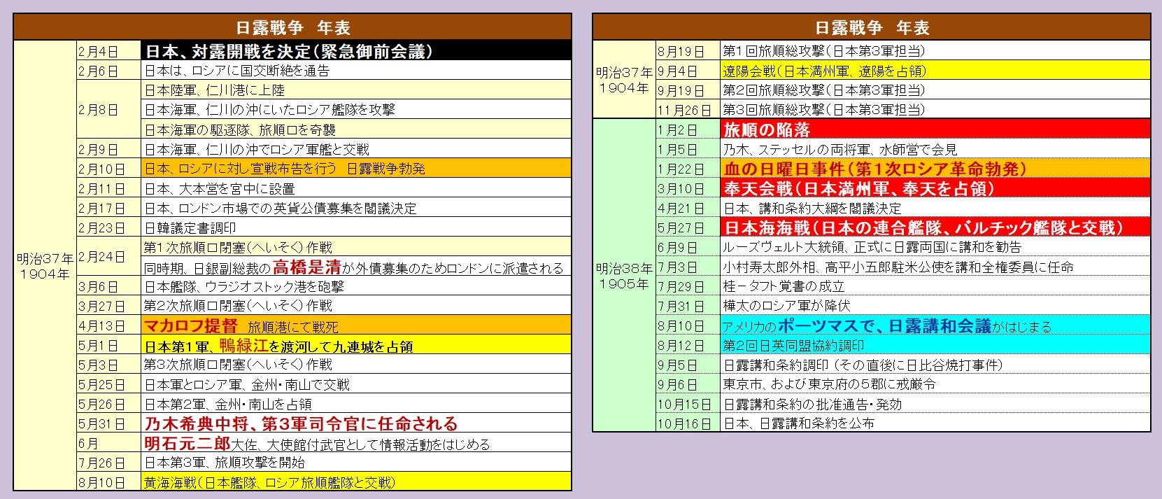 日露戦争 年表