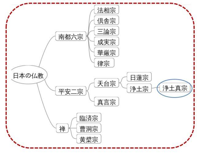 仏教の分類(Wikipediaより)