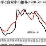 失業率と自殺率推移