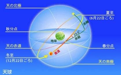 「天球」で見る太陽の動き