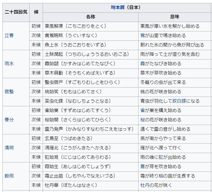 七十二候(Wikipediaより)