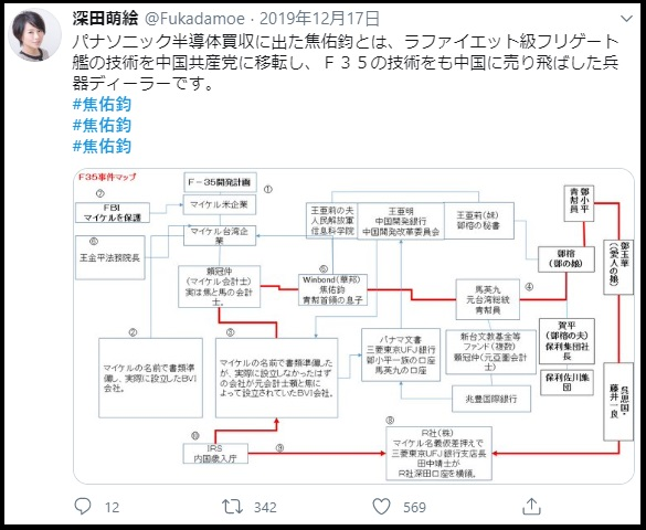 アーサーチャン氏の疑惑(深田萌絵氏のtwitterより)