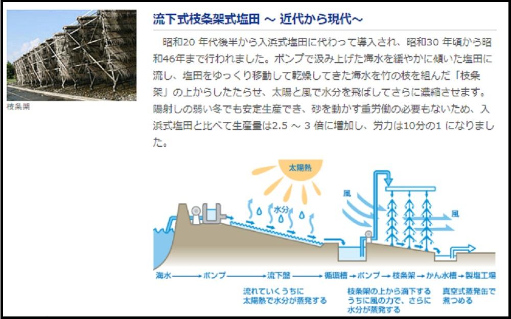 流下式枝条架式塩田の説明(「日本海水HP」より)