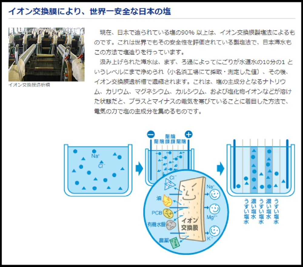 「イオン交換膜法」の説明(「日本海水HP」より)