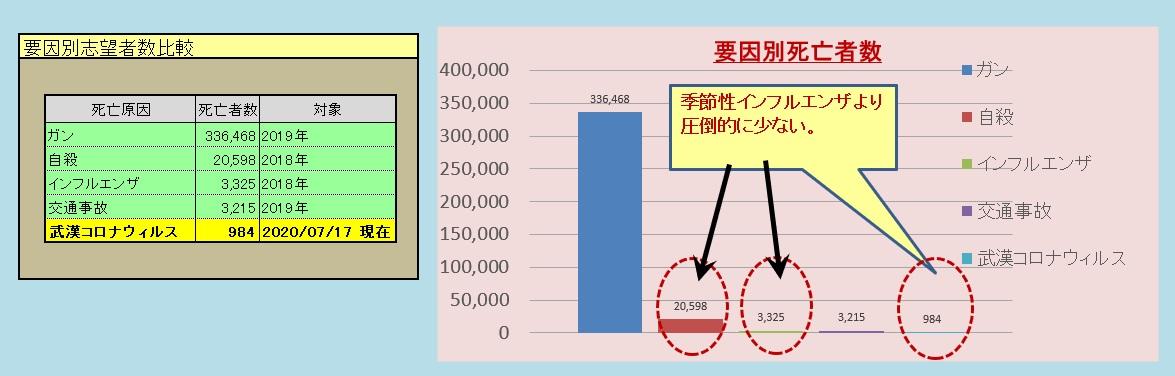 日本の主な要因別死者数と武漢コロナウィルス