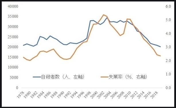 失業率と自殺者数