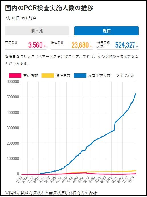 武漢コロナウィルスの「検査数」と「感染者数」