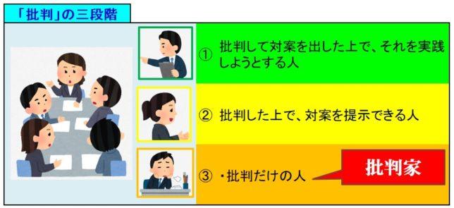 「批判」の3段階