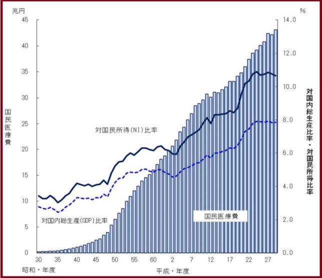 日本の医療費の推移(厚生労働省発表より)