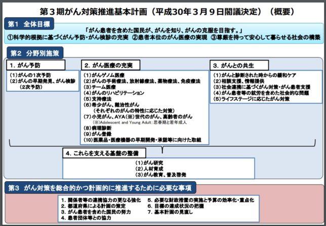 厚生労働省「ガン対策基本計画」(厚生労働省HPより)